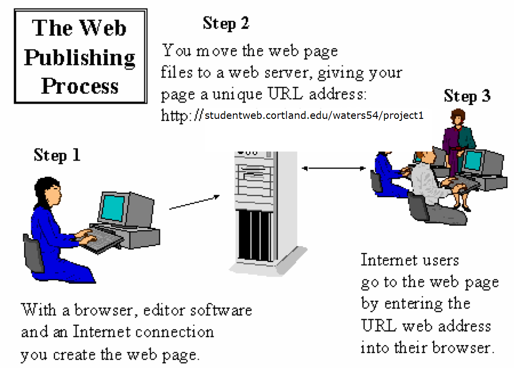 Steps involved in publishing a website